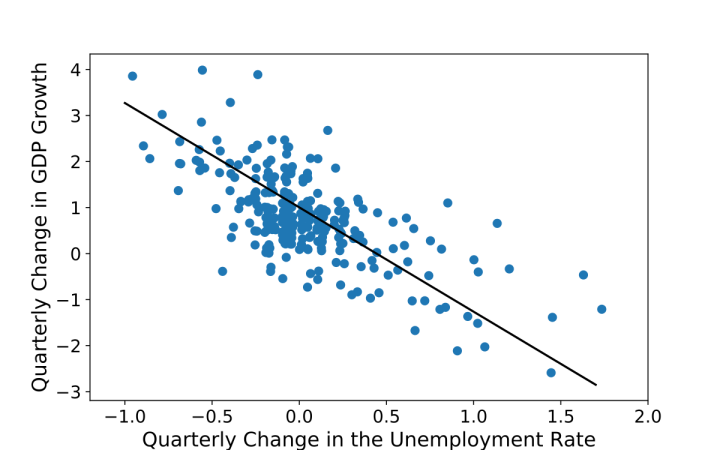 Correlation between unemployment and GDP growth