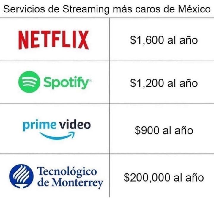 Servicios de Streaming más caros